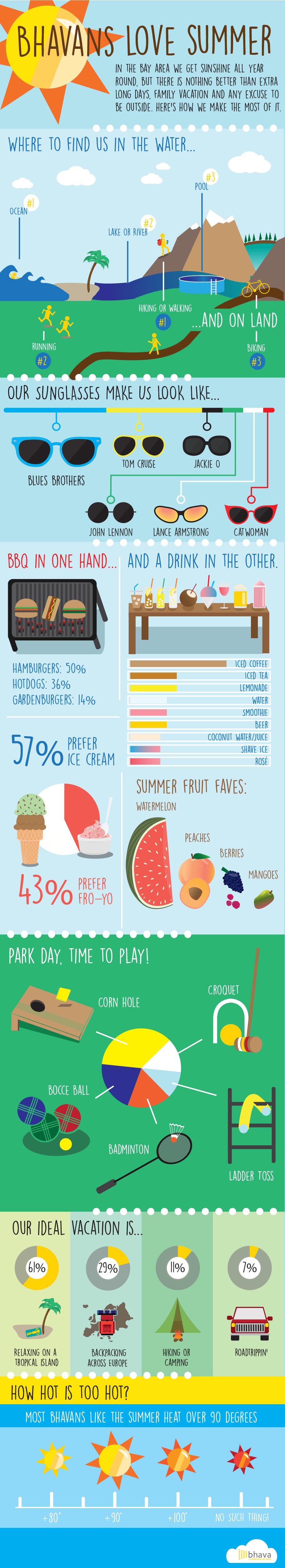 Bhava SummerSurvey Infographic _final smaller-01-01-01